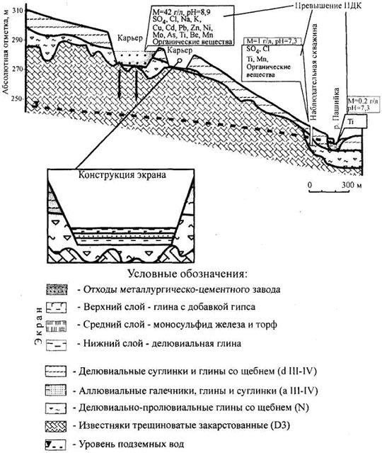 Рис.6. Схема защиты подземных вод от загрязнения путем создания комплексного барьера-экрана.